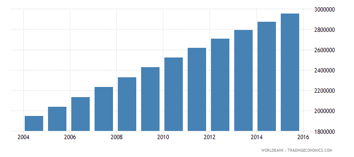 afghanistan population ages 13 19 male wb data