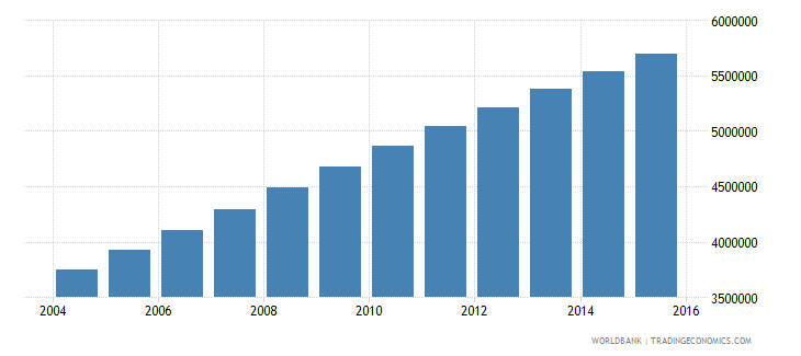 afghanistan population ages 13 19 total wb data