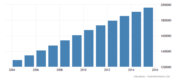 afghanistan population ages 14 18 female wb data
