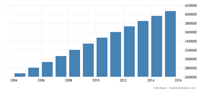 afghanistan population ages 14 18 total wb data