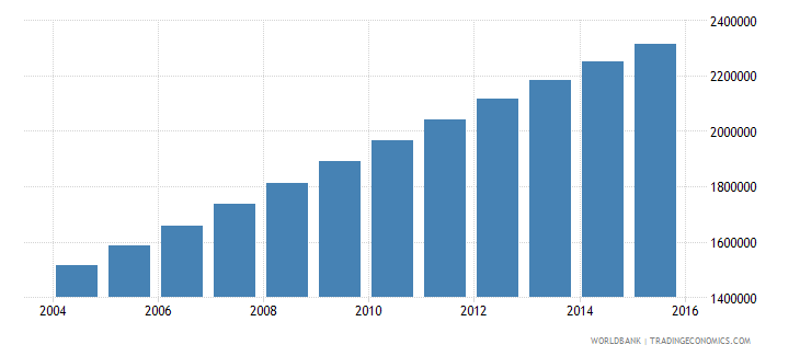 afghanistan population ages 14 19 female wb data
