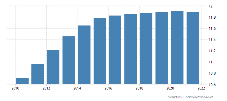 afghanistan population ages 15 19 male percent of male population wb data
