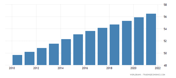 afghanistan population ages 15 64 male percent of total wb data