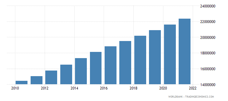 afghanistan population ages 15 64 total wb data