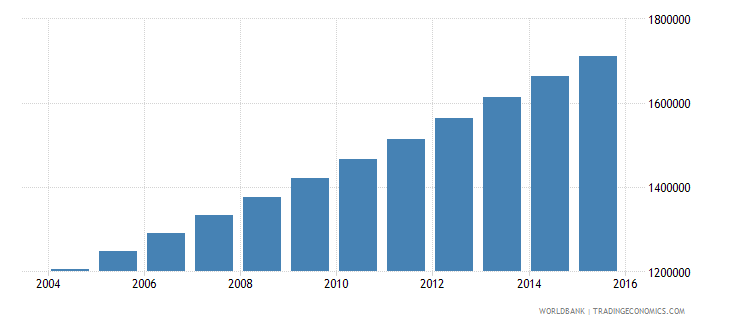 afghanistan population ages 3 5 female wb data