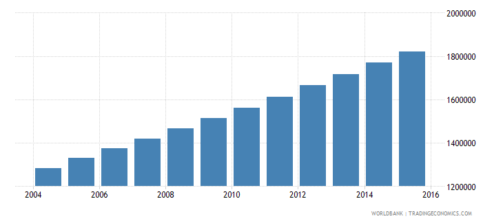 afghanistan population ages 3 5 male wb data