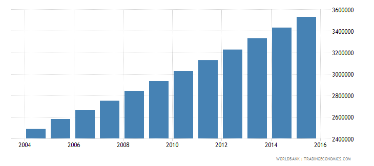 afghanistan population ages 3 5 total wb data