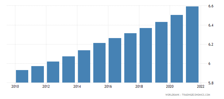 afghanistan population ages 30 34 male percent of male population wb data