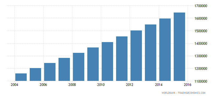 afghanistan population ages 4 6 female wb data
