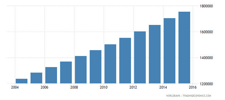 afghanistan population ages 4 6 male wb data