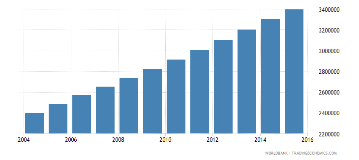 afghanistan population ages 4 6 total wb data