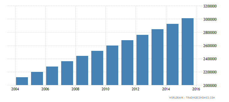 afghanistan population ages 5 10 female wb data
