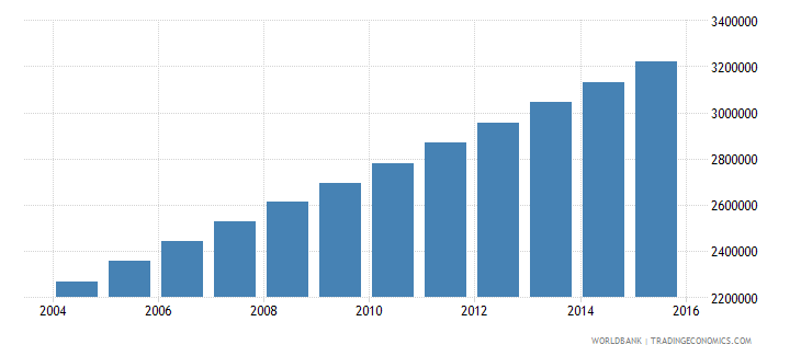 afghanistan population ages 5 10 male wb data