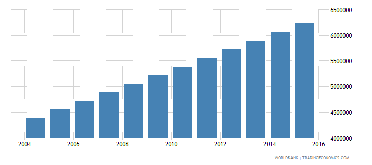 afghanistan population ages 5 10 total wb data