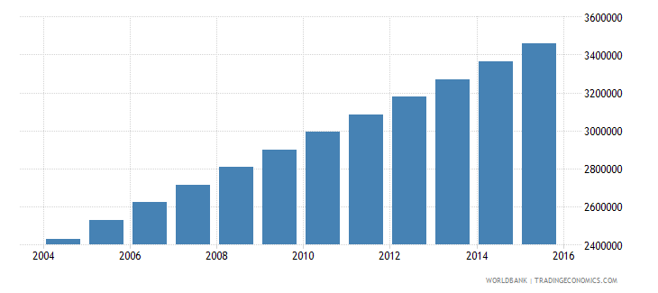 afghanistan population ages 5 11 female wb data