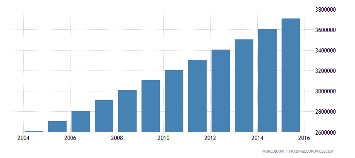 afghanistan population ages 5 11 male wb data