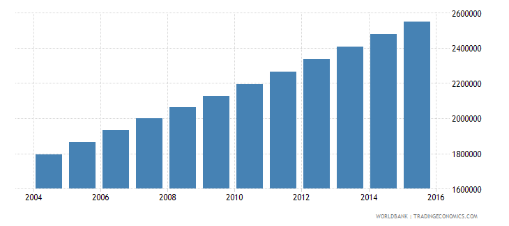 afghanistan population ages 5 9 female wb data
