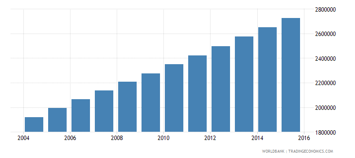 afghanistan population ages 5 9 male wb data