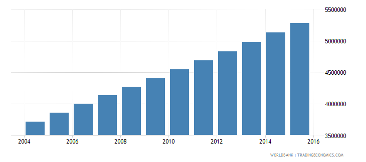 afghanistan population ages 5 9 total wb data