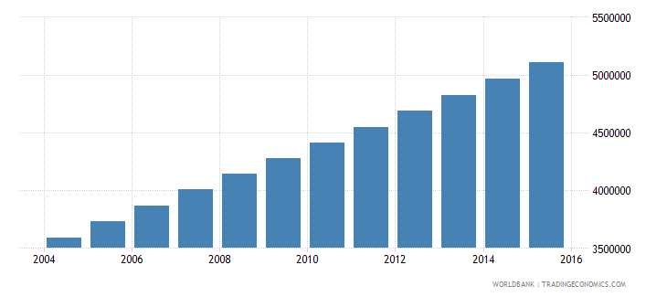 afghanistan population ages 6 10 total wb data