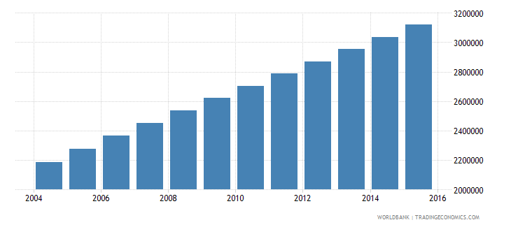 afghanistan population ages 6 11 male wb data