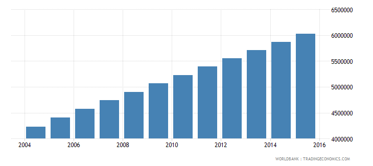 afghanistan population ages 6 11 total wb data