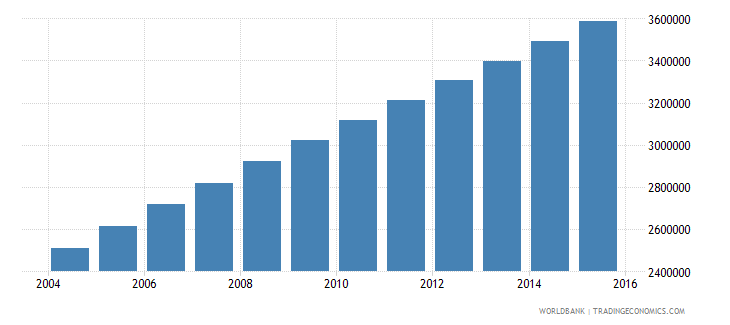 afghanistan population ages 6 12 male wb data