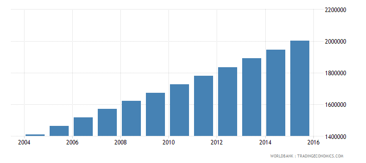 afghanistan population ages 6 9 female wb data