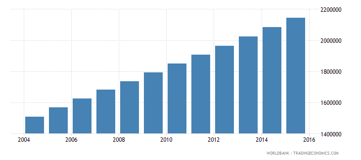 afghanistan population ages 6 9 male wb data
