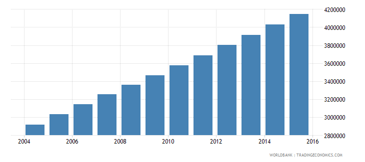 afghanistan population ages 6 9 total wb data