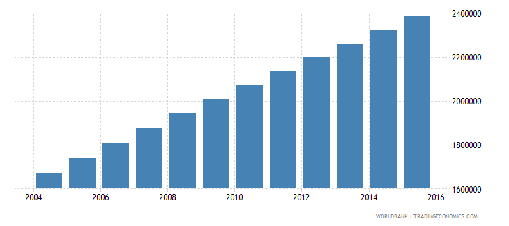 afghanistan population ages 7 11 female wb data