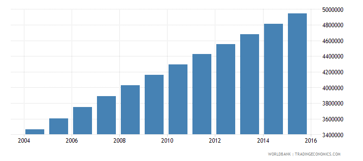 afghanistan population ages 7 11 total wb data