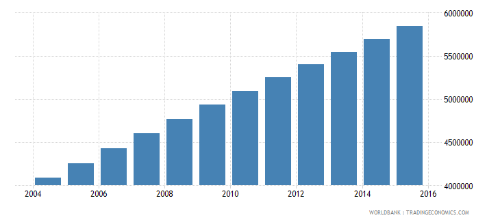 afghanistan population ages 7 12 total wb data