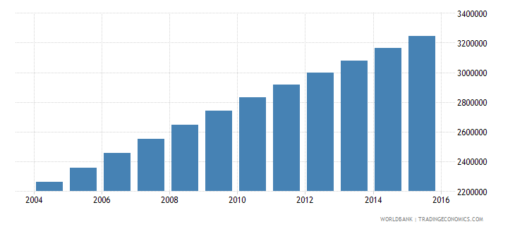 afghanistan population ages 7 13 female wb data