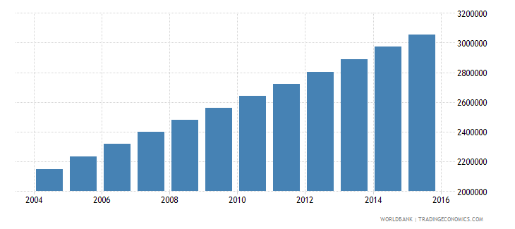 afghanistan population ages 7 9 total wb data