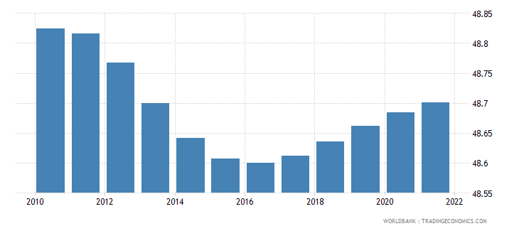afghanistan population female percent of total wb data