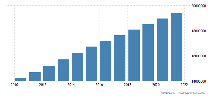 afghanistan population female wb data