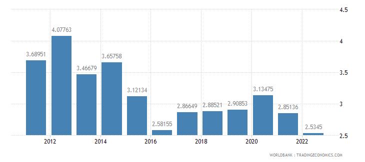 afghanistan population growth annual percent wb data