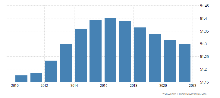 afghanistan population male percent of total wb data