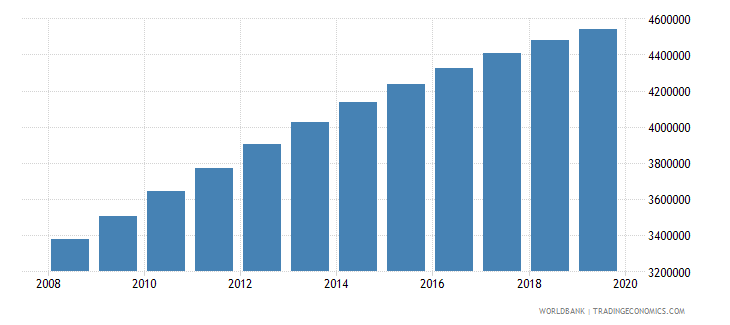 afghanistan population of compulsory school age female number wb data