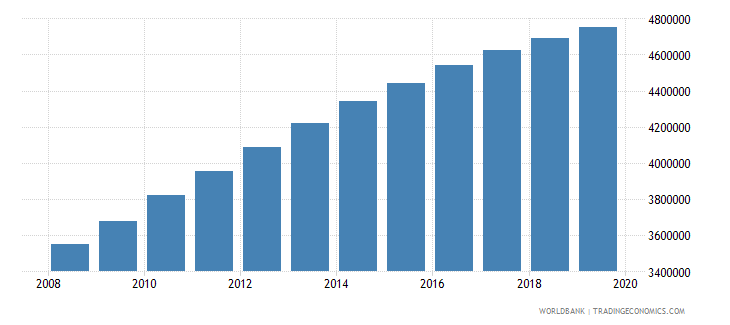 afghanistan population of compulsory school age male number wb data