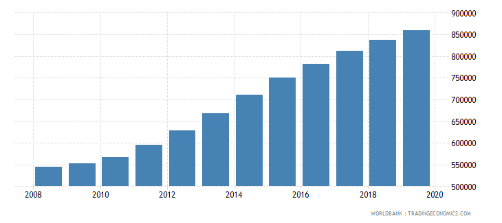 afghanistan population of the official age for post secondary non tertiary education male number wb data