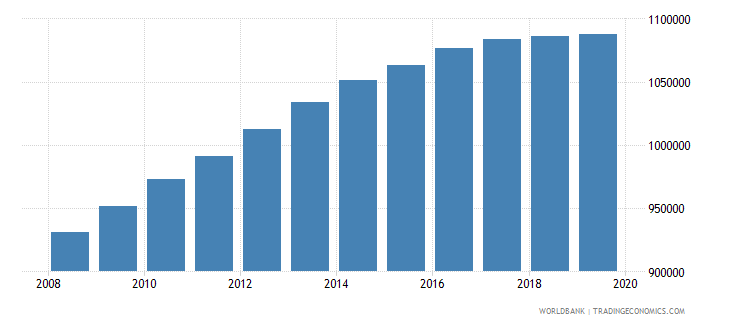 afghanistan population of the official age for pre primary education both sexes number wb data