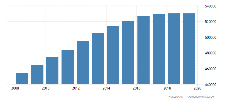 afghanistan population of the official age for pre primary education female number wb data