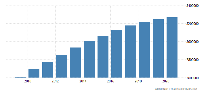 afghanistan population of the official age for primary education male number wb data