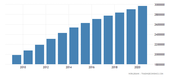 afghanistan population of the official age for secondary education male number wb data