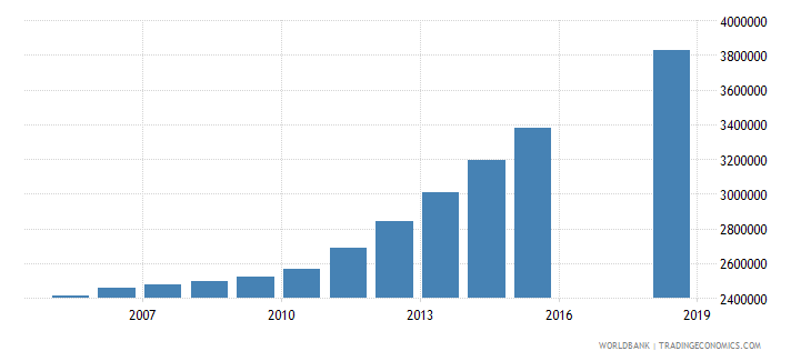 afghanistan population of the official age for tertiary education both sexes number wb data