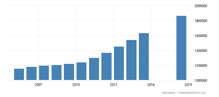 afghanistan population of the official age for tertiary education female number wb data