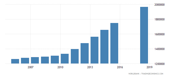 afghanistan population of the official age for tertiary education male number wb data