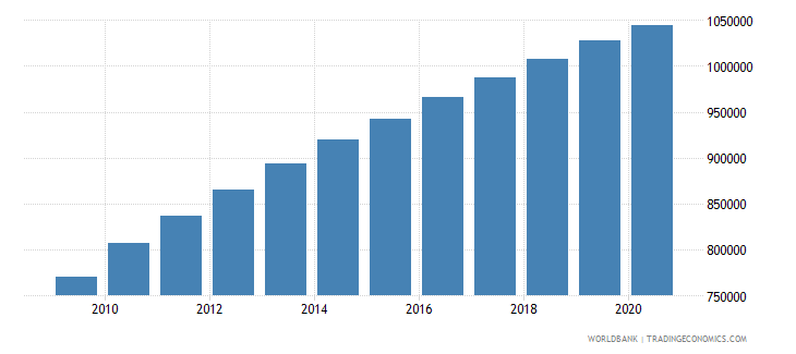 afghanistan population of the official age for the last grade of primary education both sexes number wb data